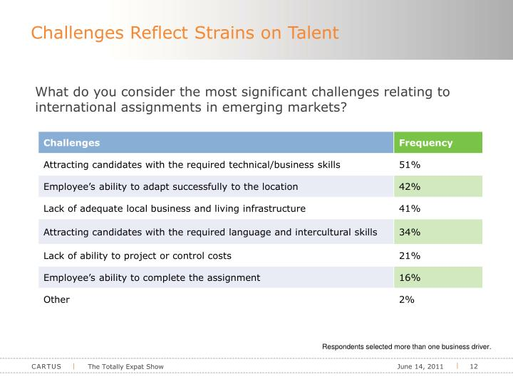 Challenges Reflect Strains on Talent