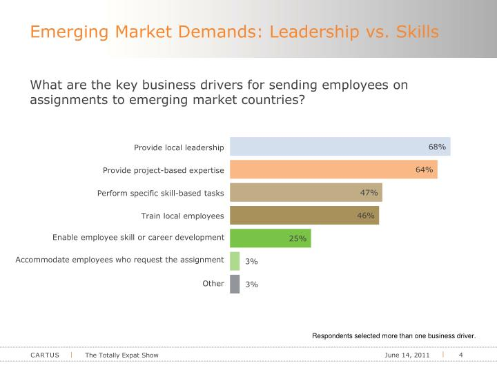 Emerging Market Demands: Leadership vs. Skills