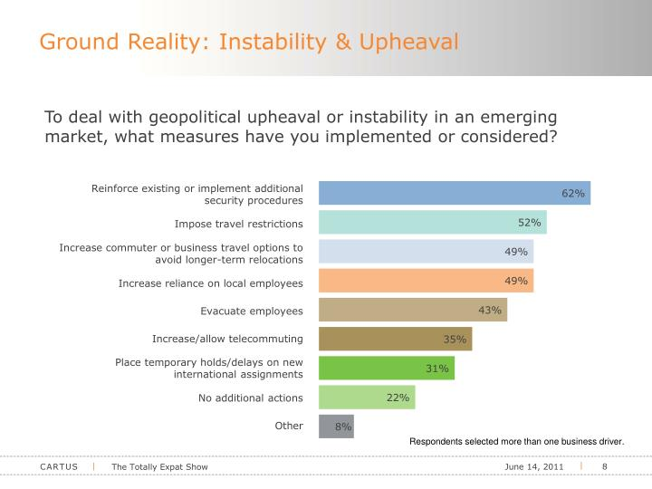 Ground Reality: Instability & Upheaval