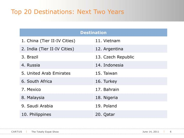Top 20 Destinations: Next Two Years