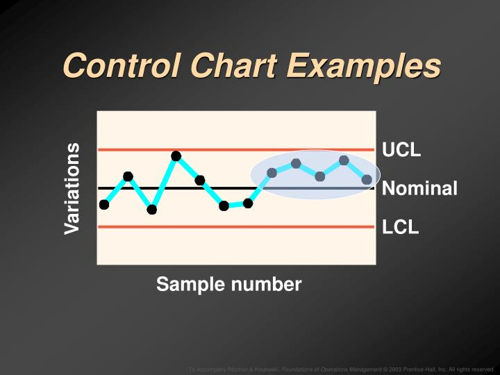 Control Chart Examples