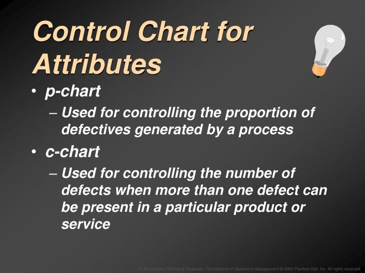 Control Chart for Attributes
