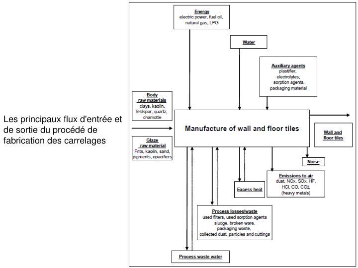 Les principaux flux d'entrée et de sortie du procédé de fabrication des carrelages