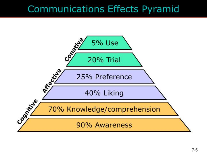 Communications Effects Pyramid