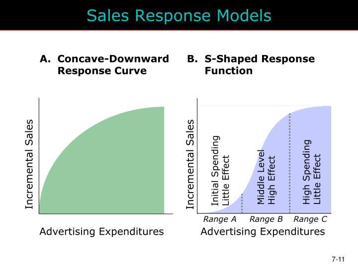 Sales Response Models