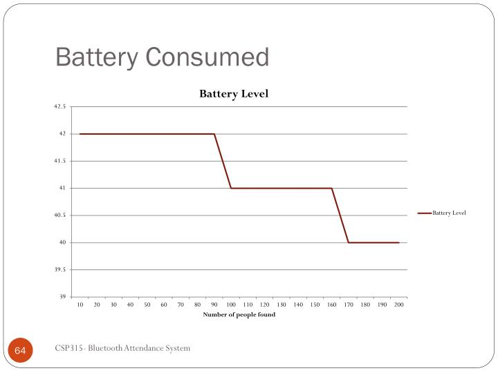 Battery Consumed