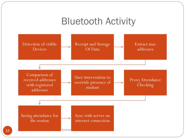 Bluetooth Activity