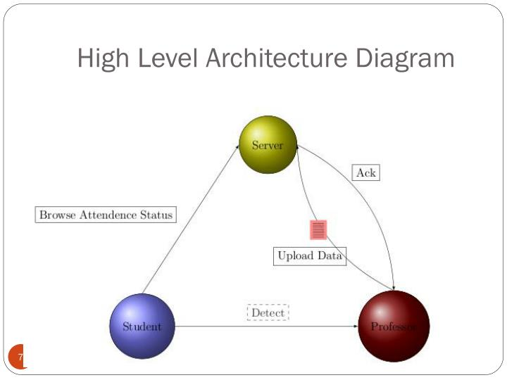 High Level Architecture Diagram