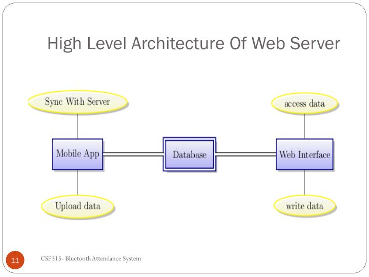 High Level Architecture Of Web Server