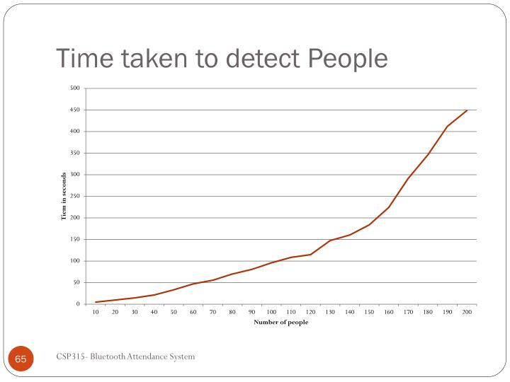 Time taken to detect People