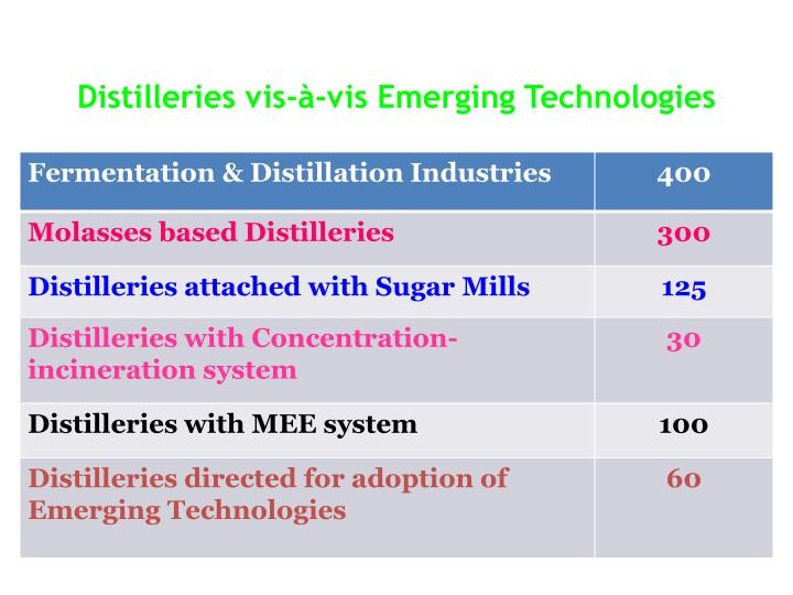 co processing of distillery spent wash concentrate Treatment of distillery spent wash sugar mill distillery sugar cane sugar spent wash  4 + co 2 +h 2 s) anaerobic process comparing aerobic – anaerobic techniques.