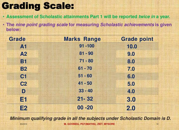 Grading Scale: