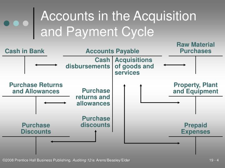 Accounts in the Acquisition