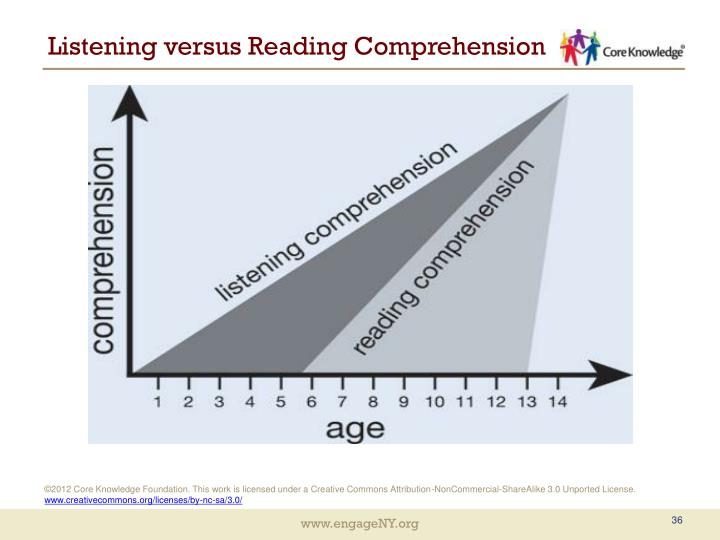Listening versus Reading Comprehension