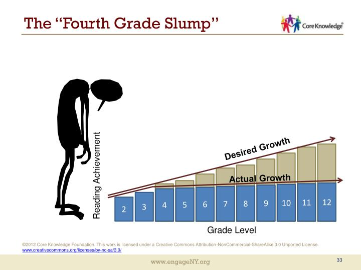 "The ""Fourth Grade Slump"""