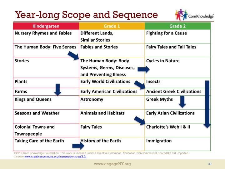 Year-long Scope and Sequence
