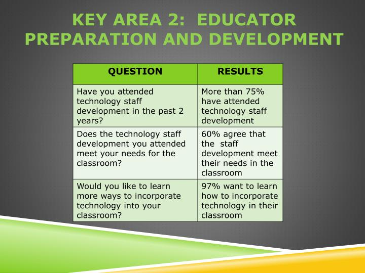 Key area 2:  educator preparation and development
