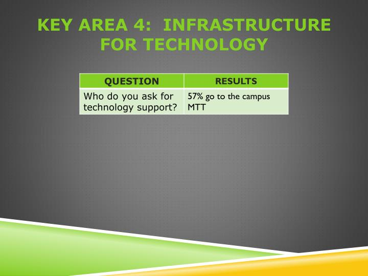 Key area 4:  infrastructure for technology