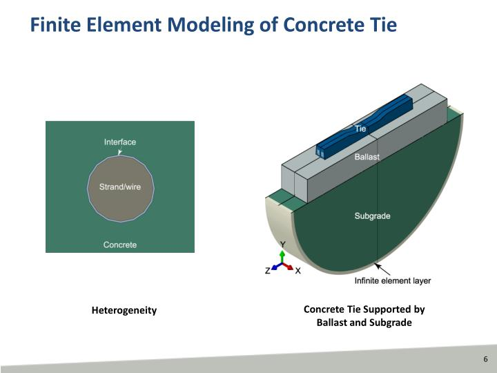 Ppt overview of fra volpe research on concrete ties for Finite elemente modell