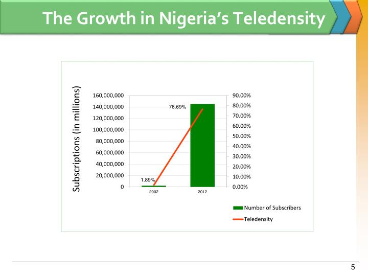 The Growth in Nigeria's Teledensity