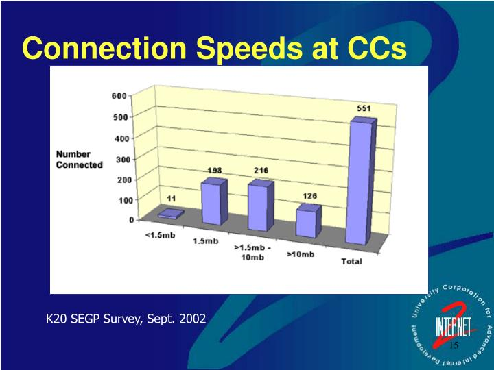 Connection Speeds at CCs