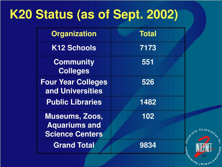 K20 Status (as of Sept. 2002)