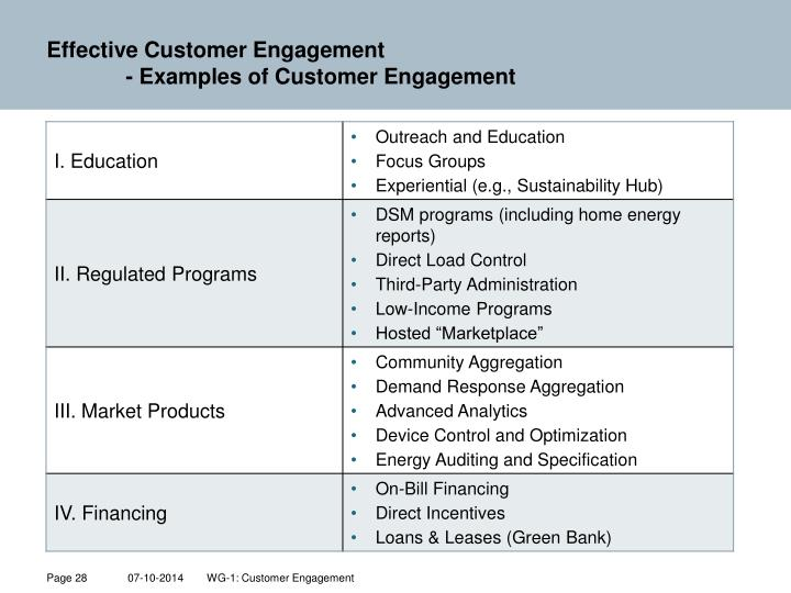 Effective Customer Engagement