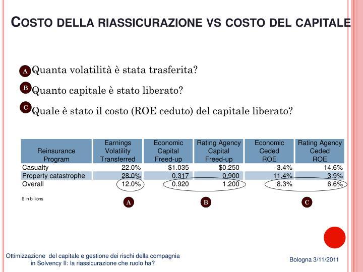 Costo della riassicurazione vs costo del capitale