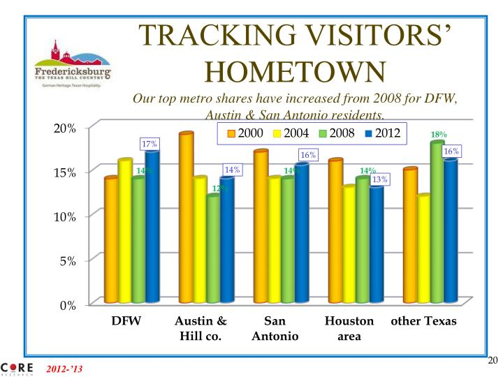 TRACKING VISITORS' HOMETOWN