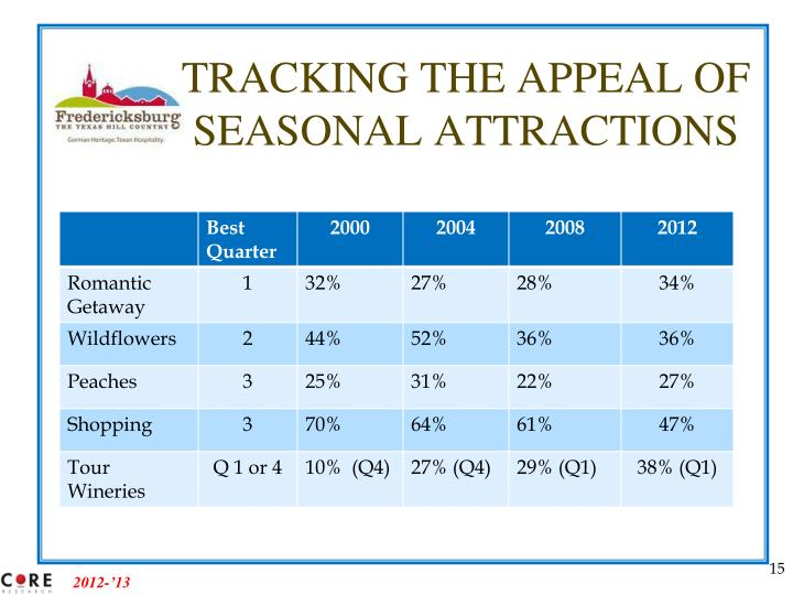 TRACKING THE APPEAL OF SEASONAL ATTRACTIONS