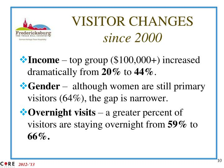 VISITOR CHANGES