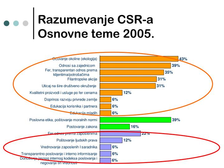 Razumevanje CSR-a