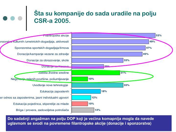 Šta su kompanije do sada uradile na polju CSR-a 2005.