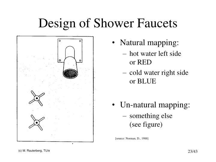 Design of Shower Faucets