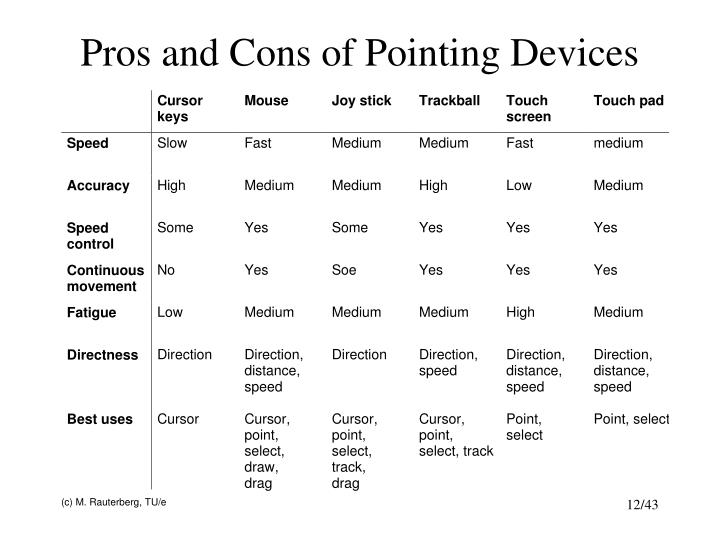Pros and Cons of Pointing Devices