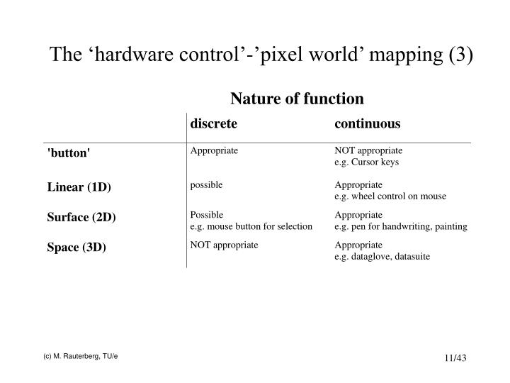 The 'hardware control'-'pixel world' mapping (3)