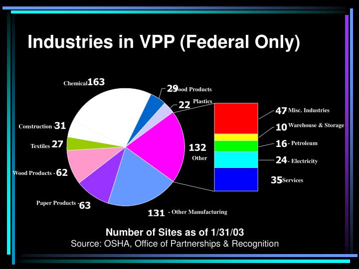 Industries in VPP (Federal Only)