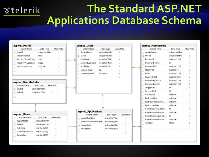 The Standard ASP.NET Applications Database Schema