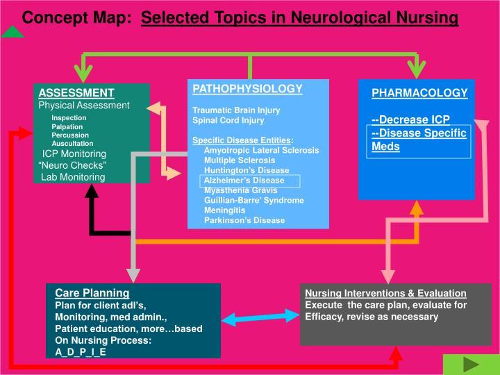Concept Map: