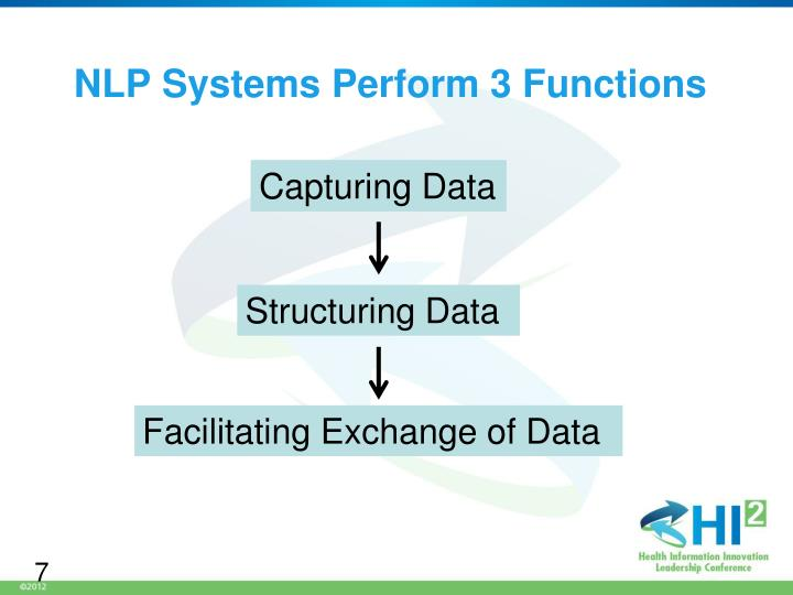 NLP Systems Perform 3 Functions