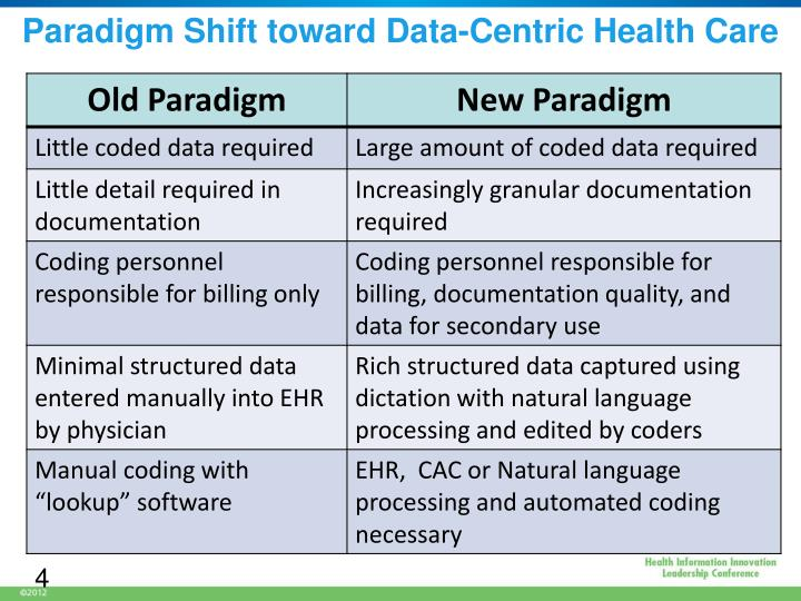 Paradigm Shift toward Data-Centric Health Care