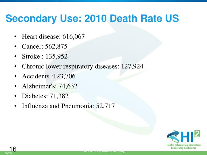 Secondary Use: 2010 Death Rate US