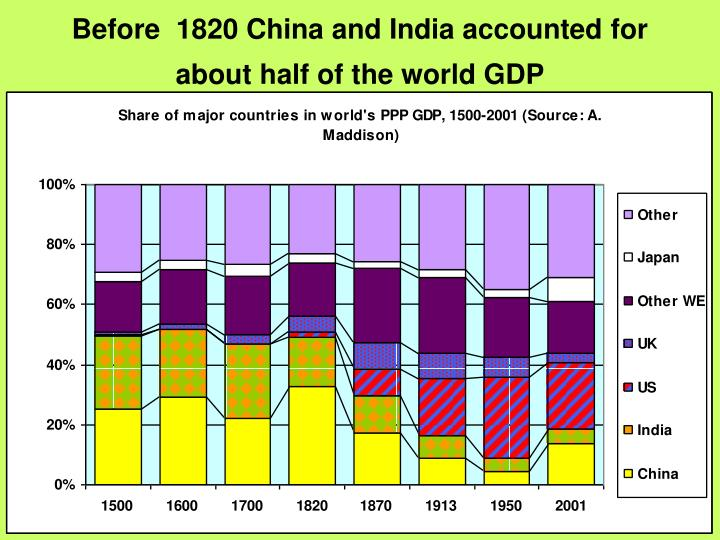 Before  1820 China and India accounted for about half of the world GDP