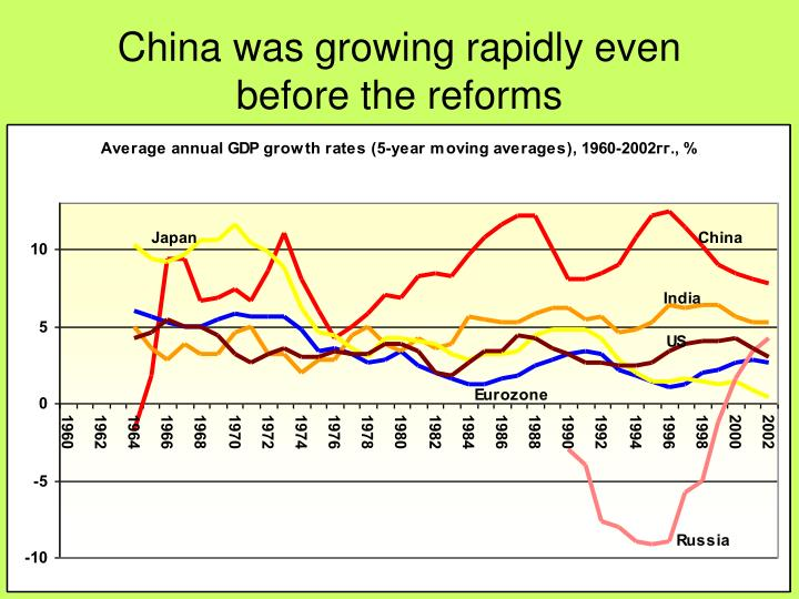 China was growing rapidly even before the reforms