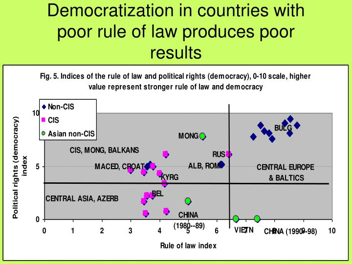 Democratization in countries with poor rule of law produces poor results