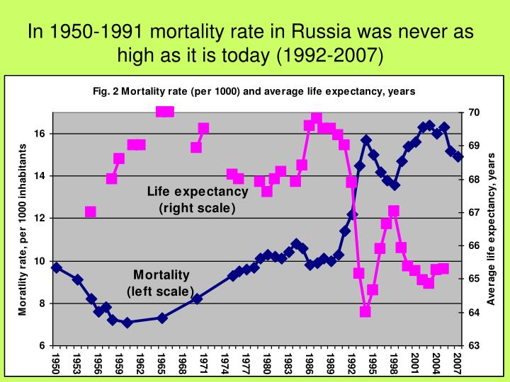 In 1950-1991 mortality rate in Russia was never as high as it is today (1992-2007)