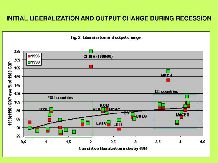 INITIAL LIBERALIZATION AND OUTPUT CHANGE DURING RECESSION