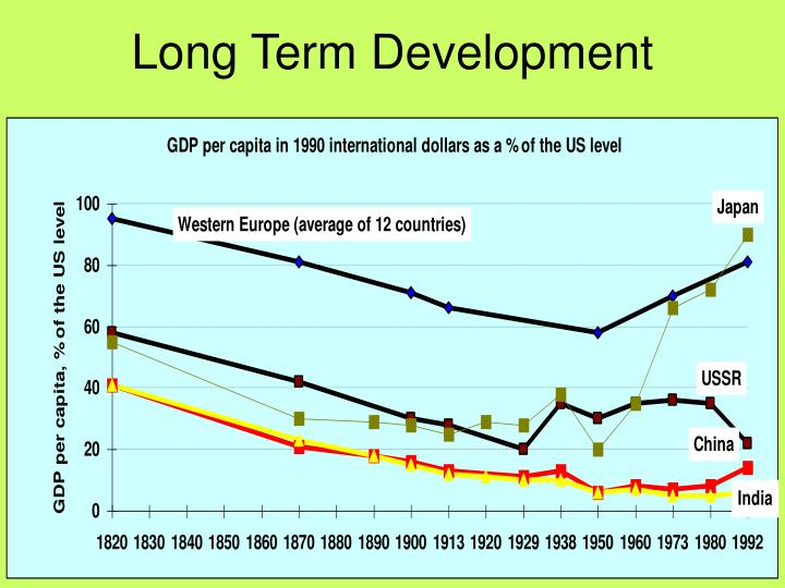 Long Term Development