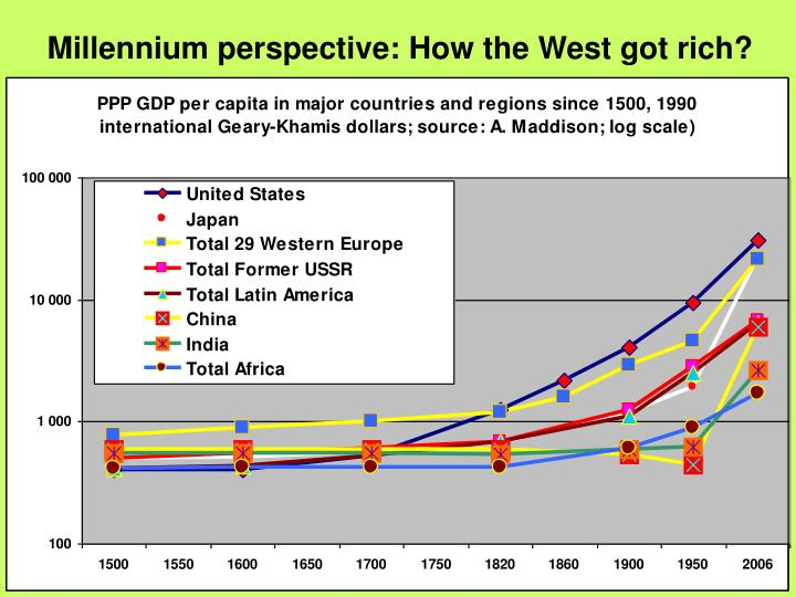Millennium perspective: How the West got rich?