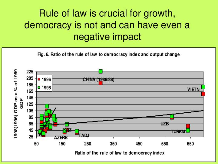 Rule of law is crucial for growth, democracy is not and can have even a negative impact